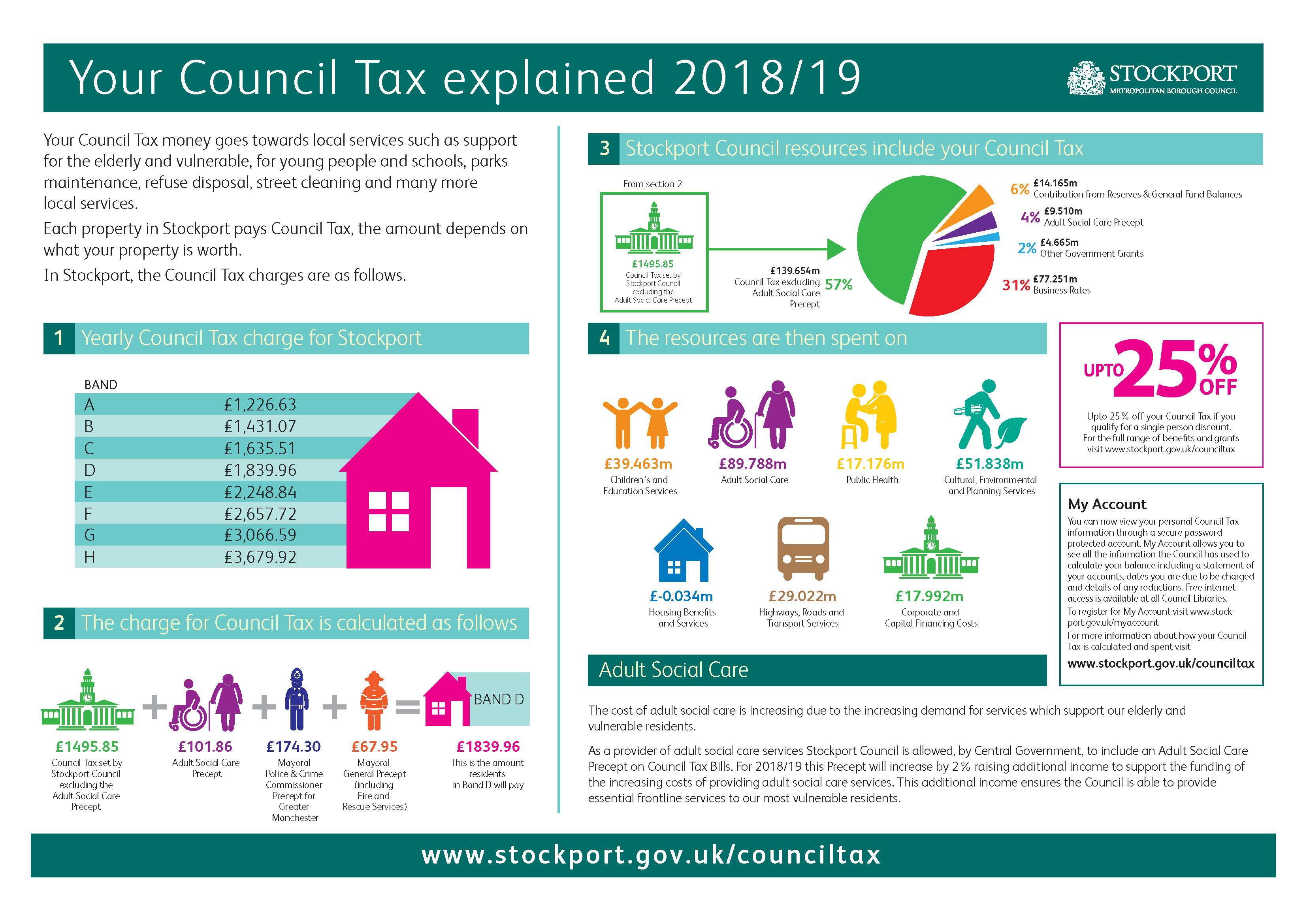 Council Tax 2017/18 explained