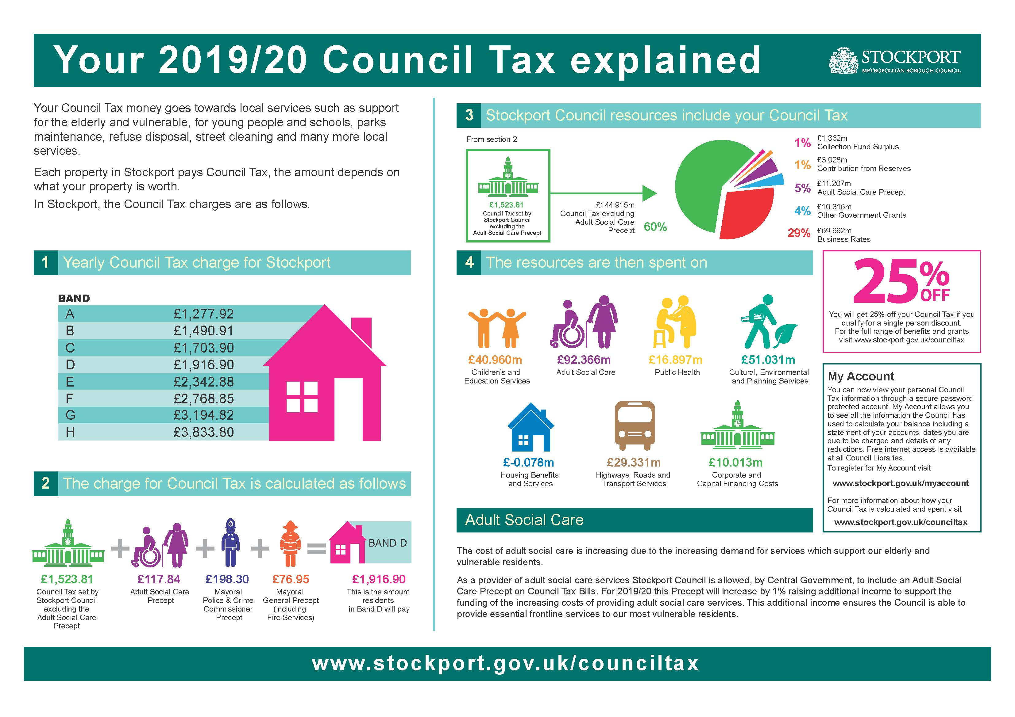 Council Tax 2019/20 explained