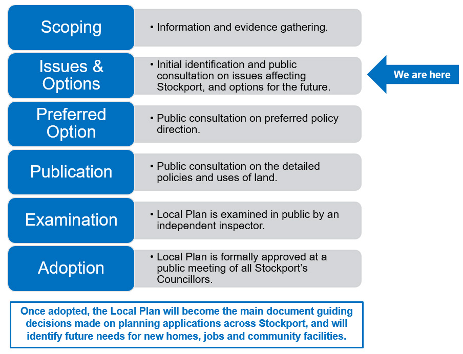 Stockport Local Plan - Local Plan stages graphic 4