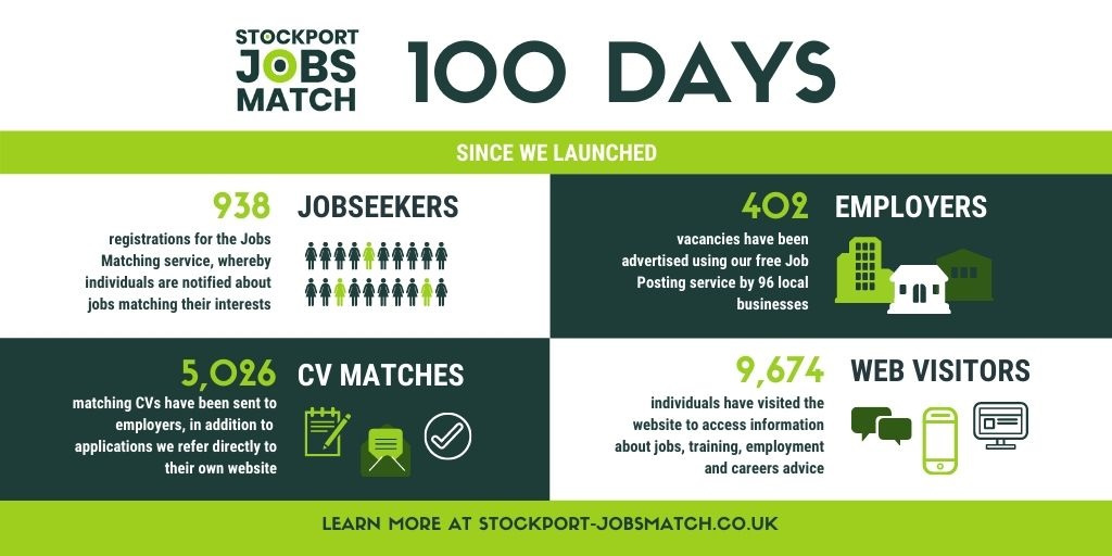 Stockport Jobs Match marks 100 days of success
