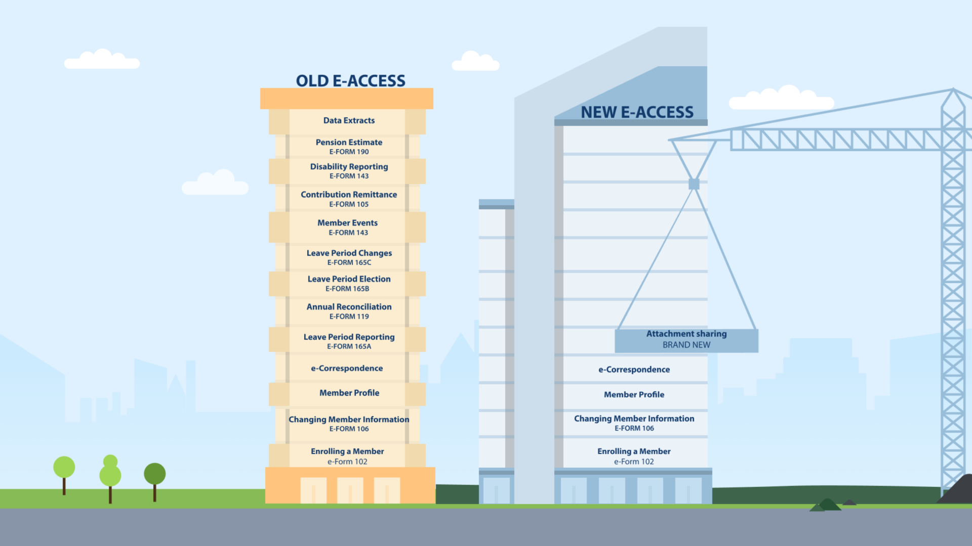 Graphic to show the progress of the development of the new e-access system.
