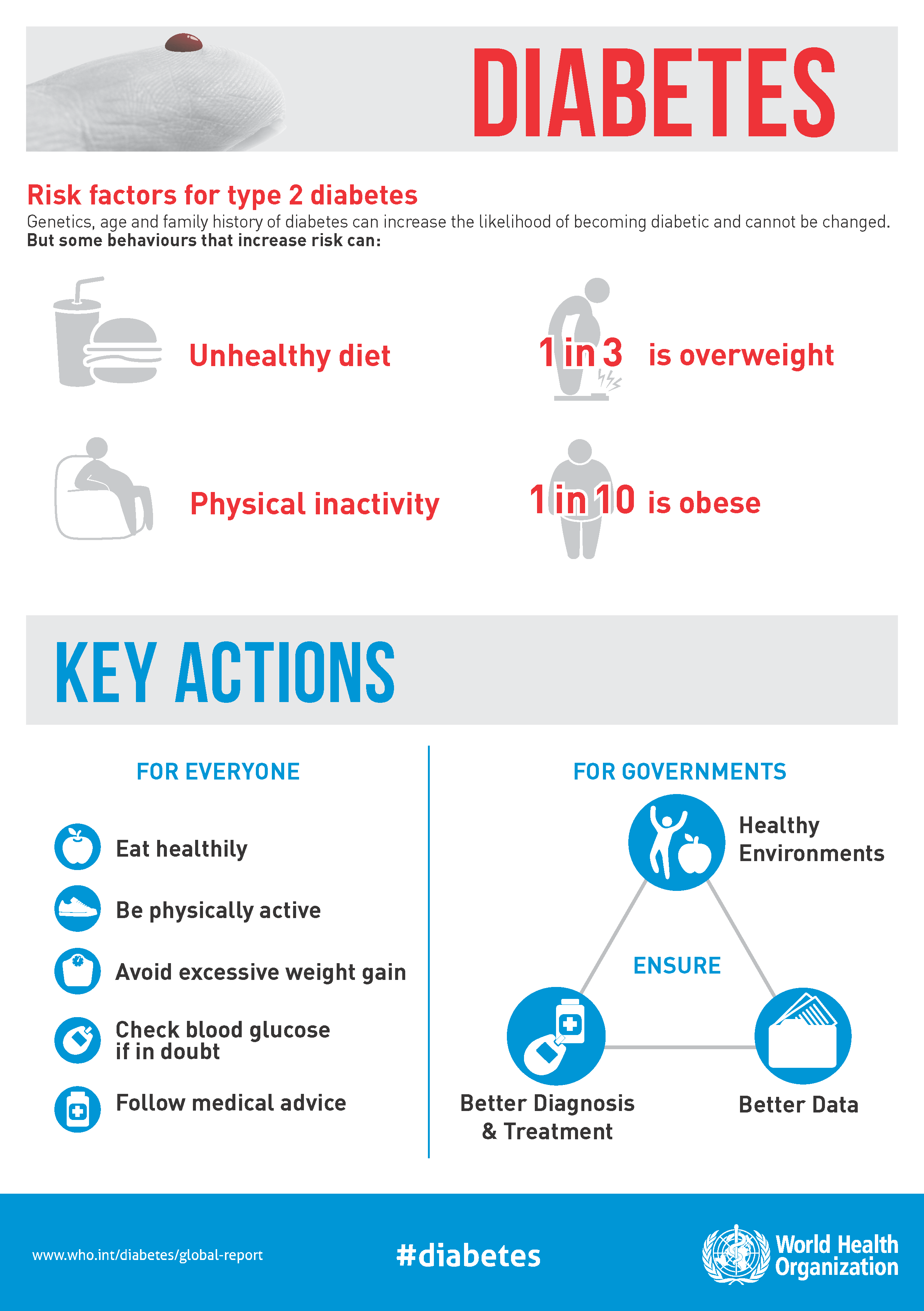 Diabetes infographic. Risk factors for type 2 diabetes: genetics, age and family history of diabetes can increase the likelihood of becoming diabetic and cannot be changed. But some behaviours that increase risk can: unhealthy diet, 1in 3 is overweight, physical inactivity, 1 in 10 is obese.  Key actions: For everyone - eat healthy, be physically active, avoid excessive wright gain, check blood glucose if in doubt, follow medical advice.  For governments: Ensure healthy environments, better diagnosis & treatments and better data.