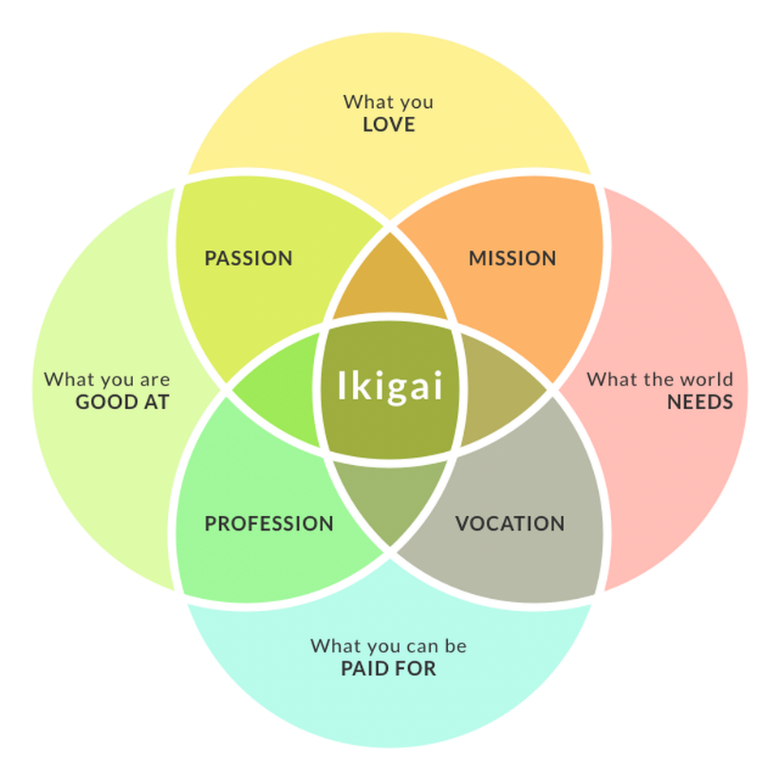 Four circles overlapping each other with Ikigai in the middle, surrounding Ikigai is: what you love, mission, what the world needs, vocation, what you can be paid for, profession, what you are good at, passion.