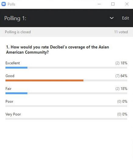 Poll Results Nov 5