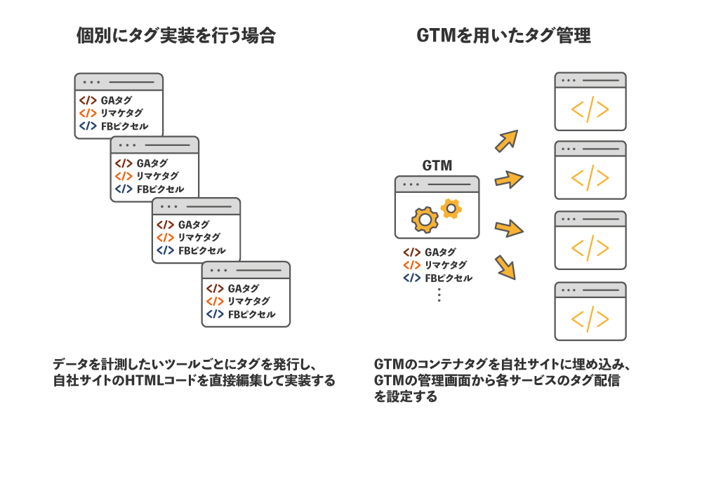 how-to-use-gtm
