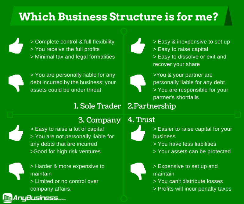the 4 main types of business structure