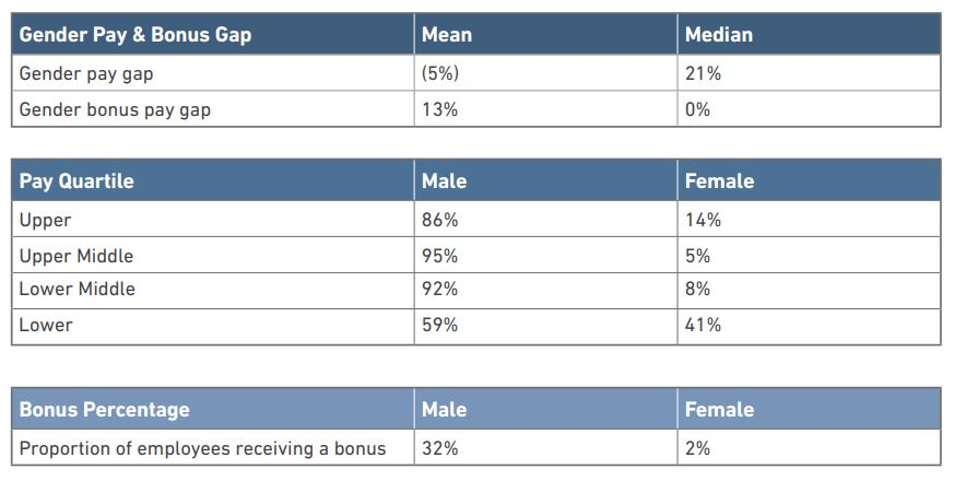 Gender Pay Gap data table