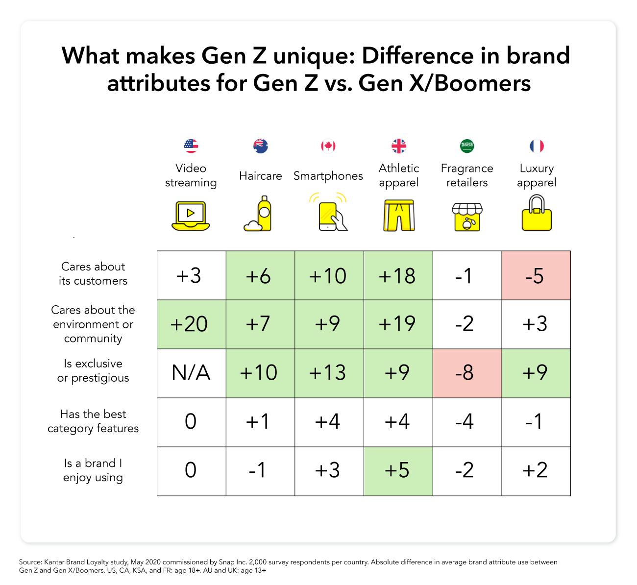 New Snapchat Research Outlines Gen Z Brand and Content Preferences