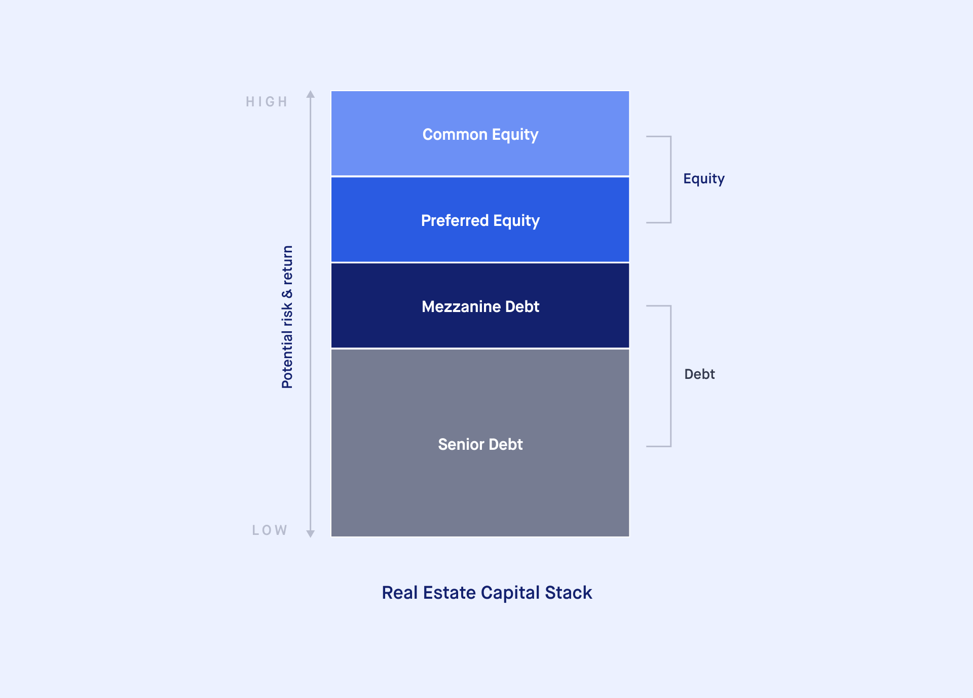 Capital Stacking Visualisation Image