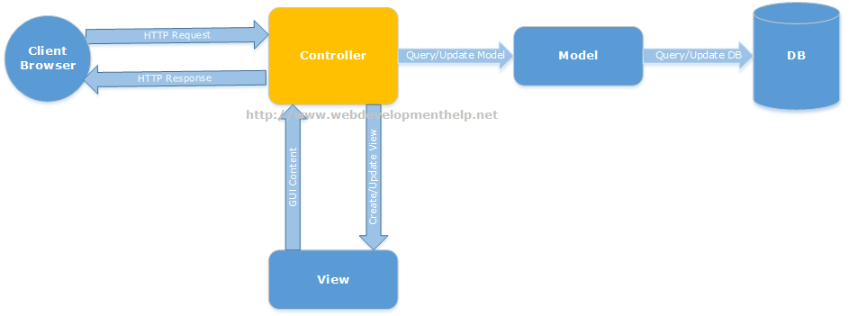 Asp.net Model view controller quoracreative