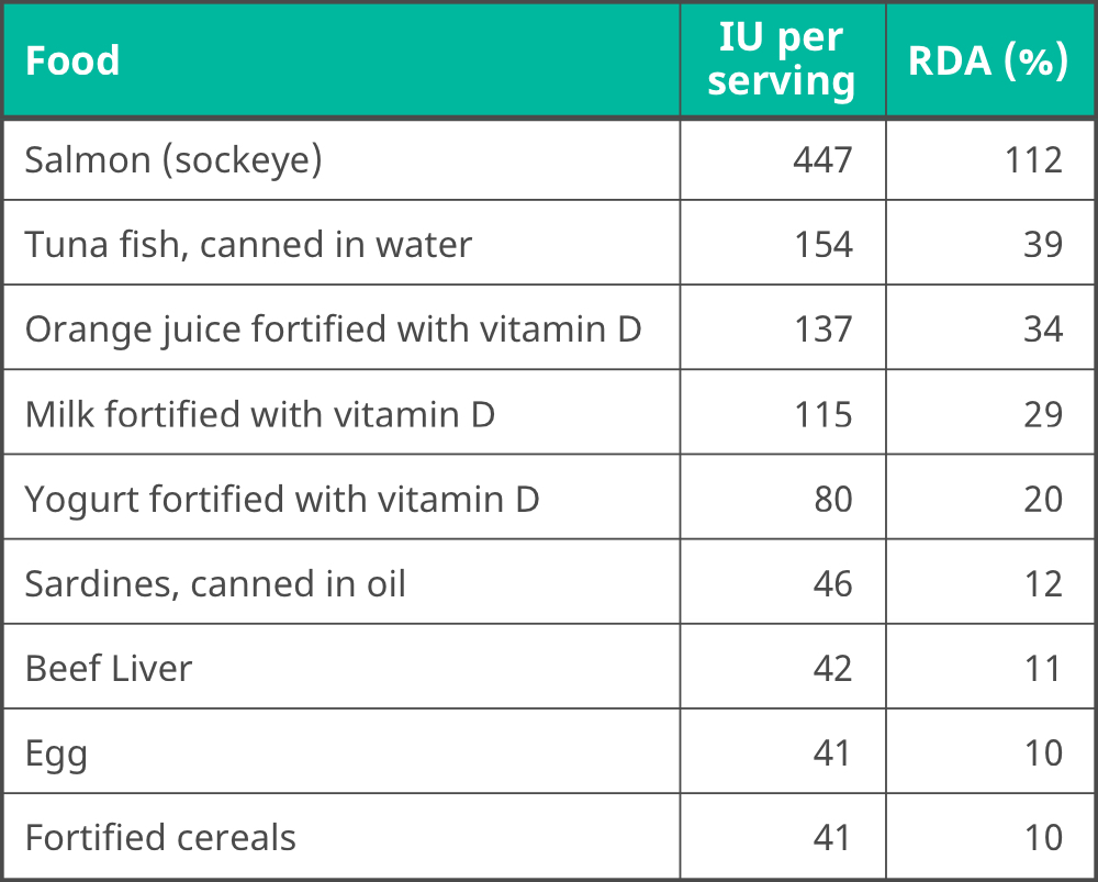 Table containing dietary sources of Vitamin D