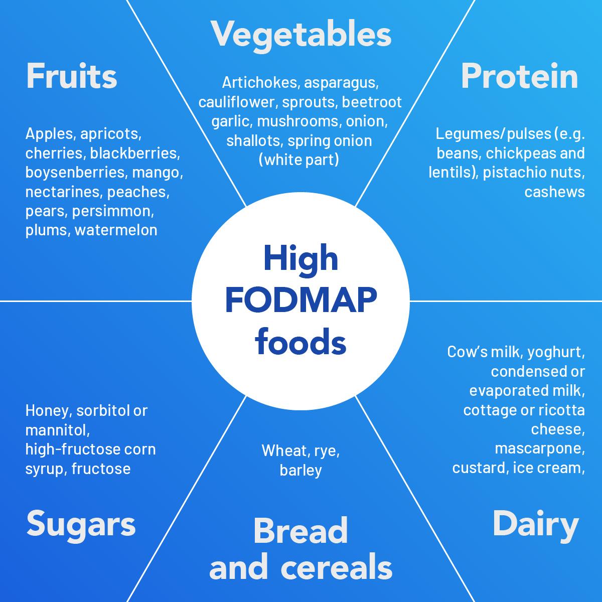 High FODMAP foods