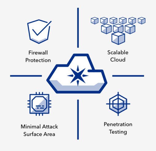 Best-In-Class IoT Cloud Security