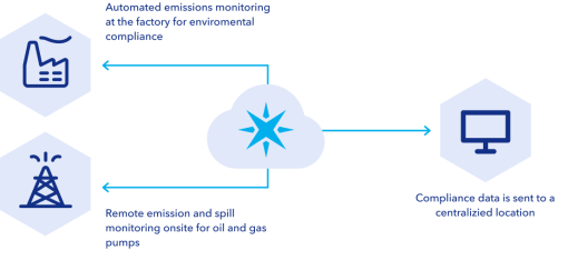 A diagram showing how customers can use Particle to monitor their operations.