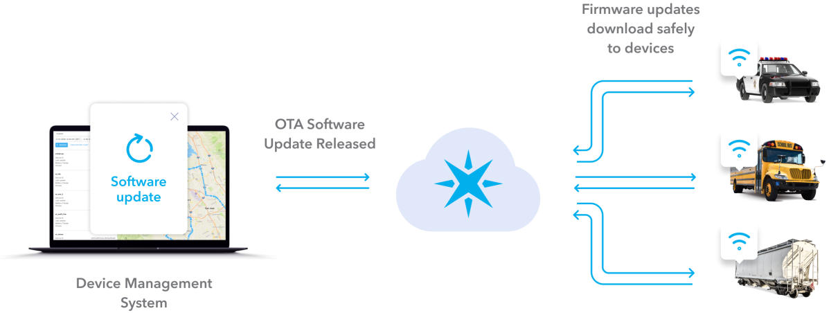 A diagram that shows how you can use Particle to send OTA software updates to connected devices.