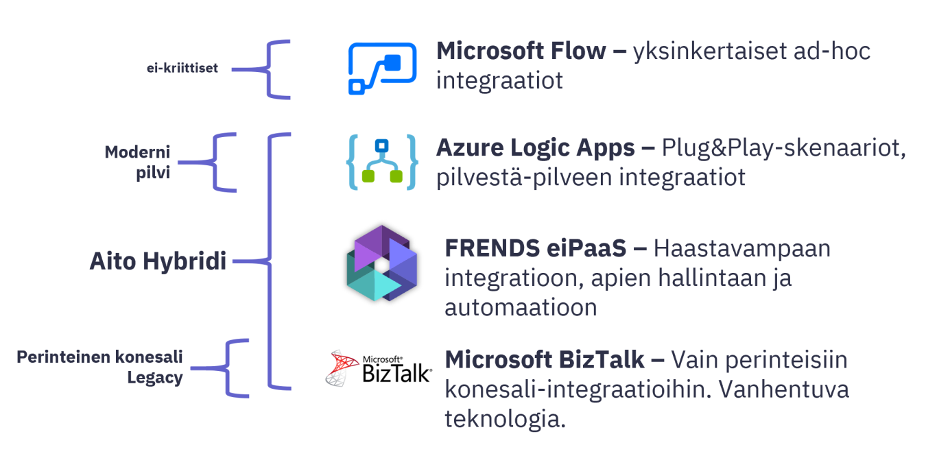 FRENDS vs Azure