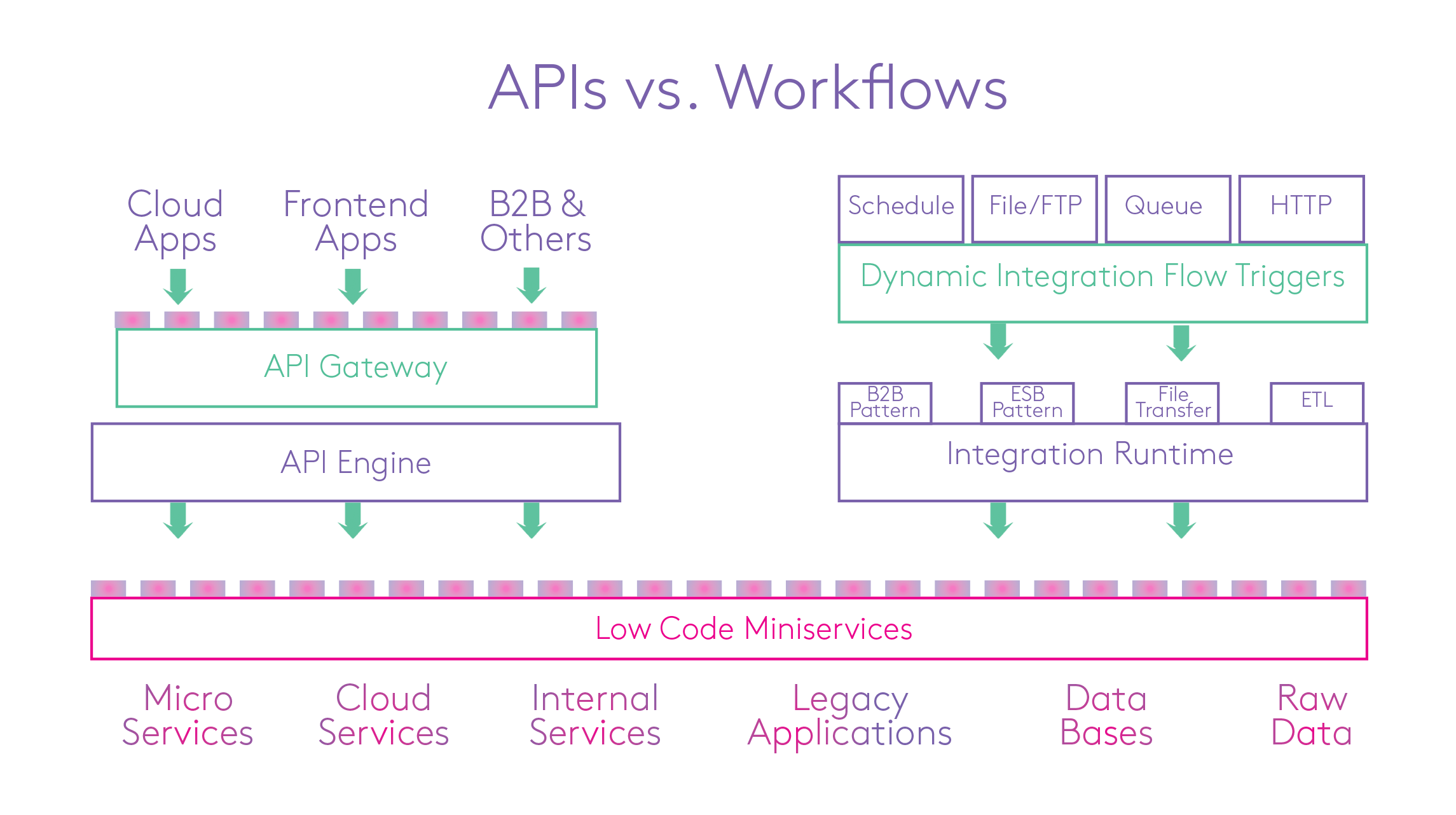 Different use cases of APIs and workflow integrations
