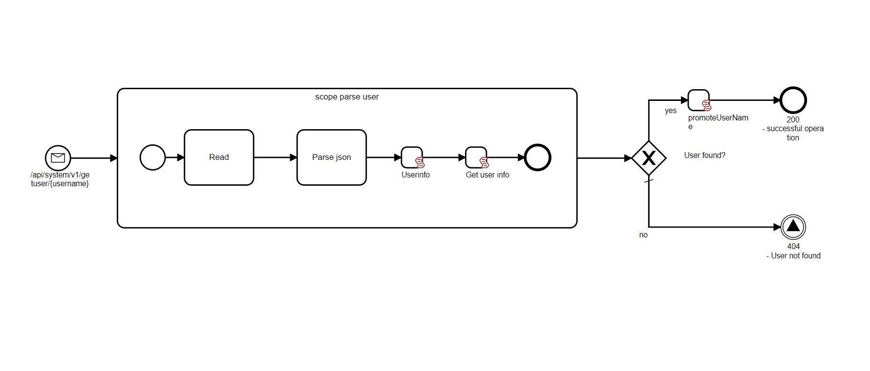 BPMN workflow gives a nice overview but you have to know where to look for the details.