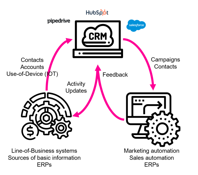 CRM integrations are becoming more important in the time of cloud CRMs and marketing automation services.
