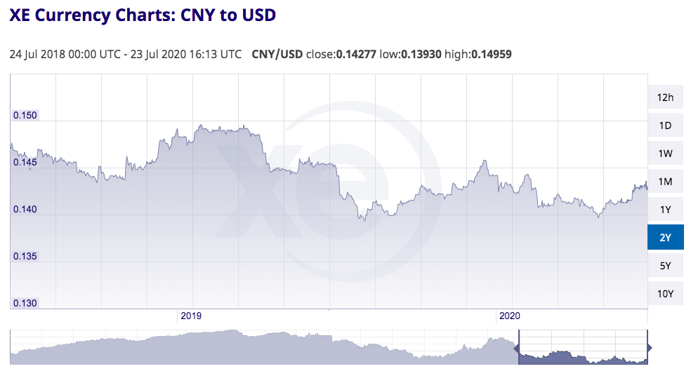 Chart illustrating the change in exchange rate from Chinese Yuan to US Dollar from 24 July 2018 to 23 July 2020