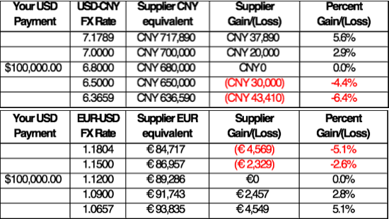 Grids showing the local currency impact of a USD payment to Chinese and European suppliers