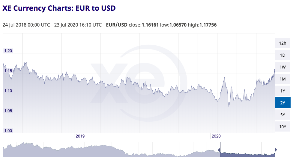 Chart illustrating the exchange rate from Euro to US Dollar from 24 July 2018 to 23 July 2020.