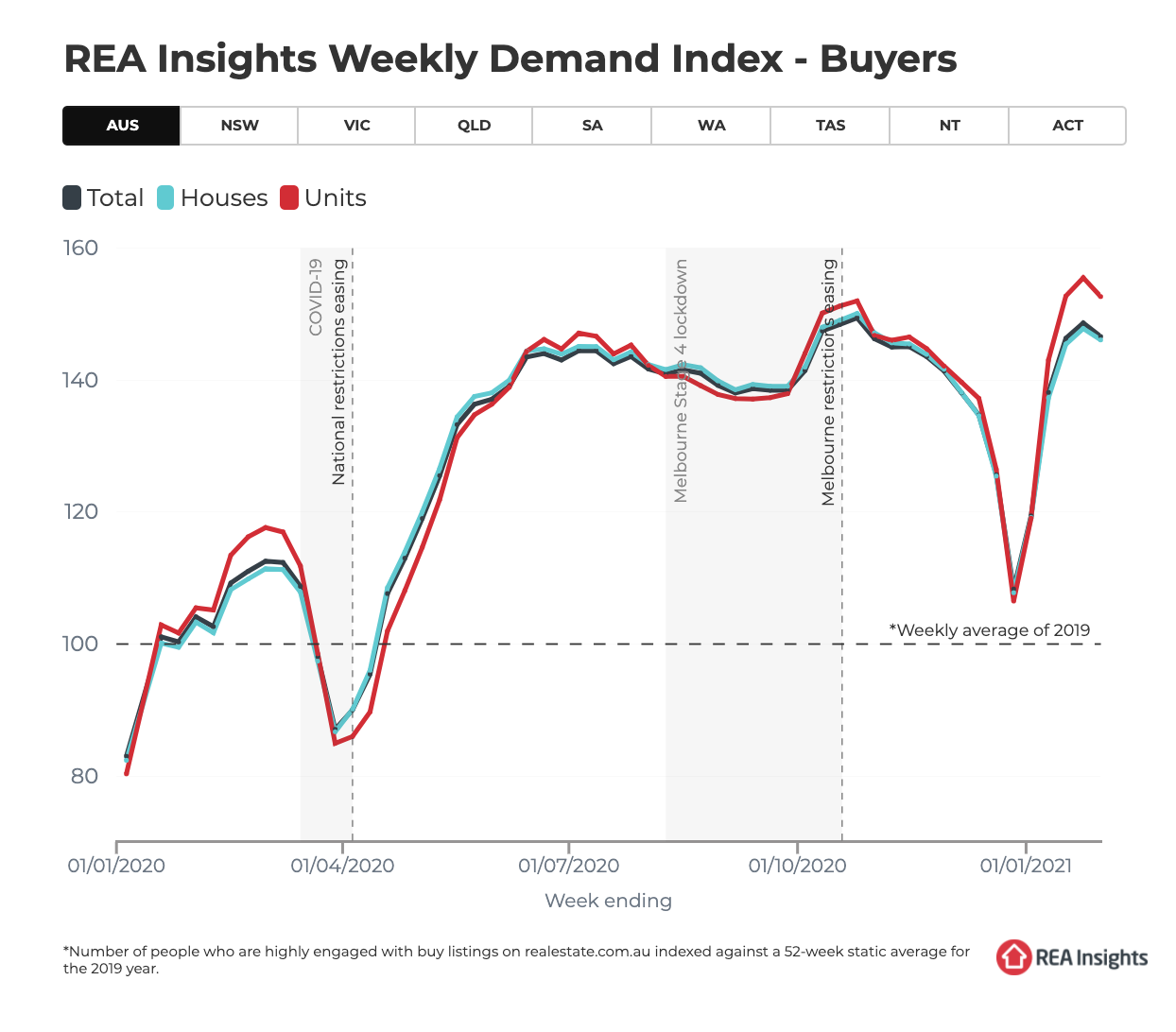 REA buyer demand Feb