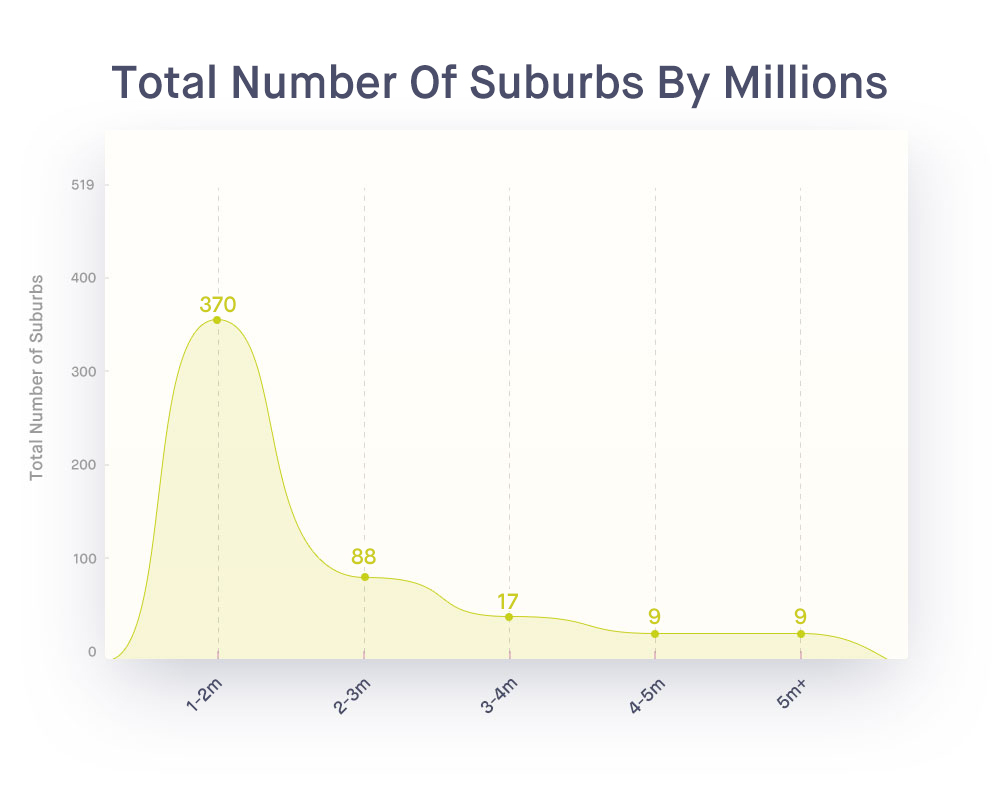 Million-Dollar-Suburbs-graph-global