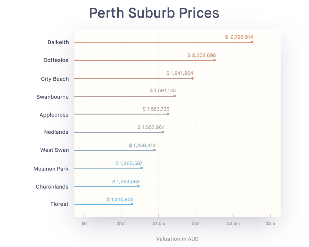 Million-Dollar-Suburbs-Perth