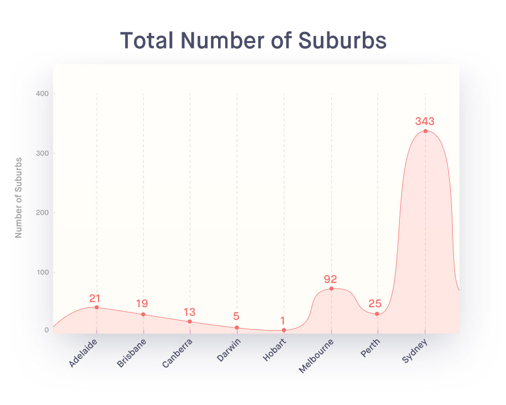 Million-Dollar-Suburbs-graph-0-total-subs