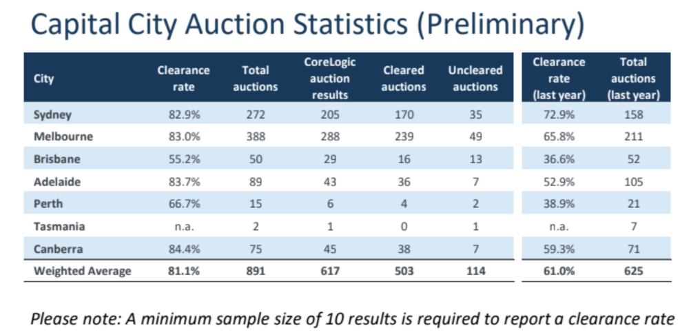 Prelim auction results
