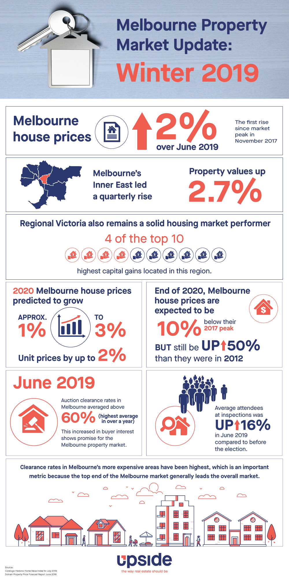 Melbourne Property Market Update Winter 2019