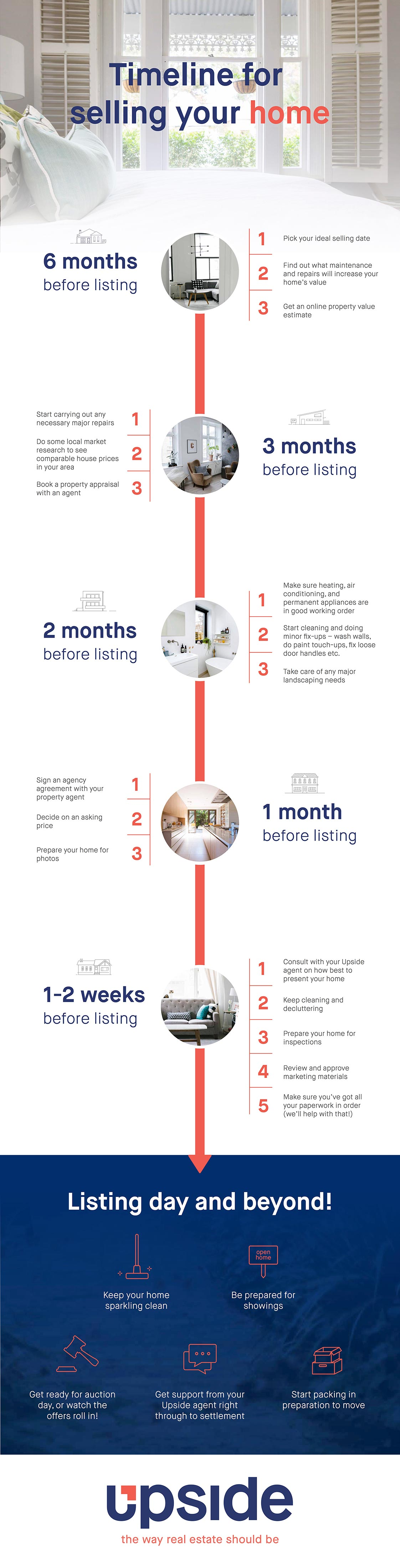 infographic timeline for selling your home