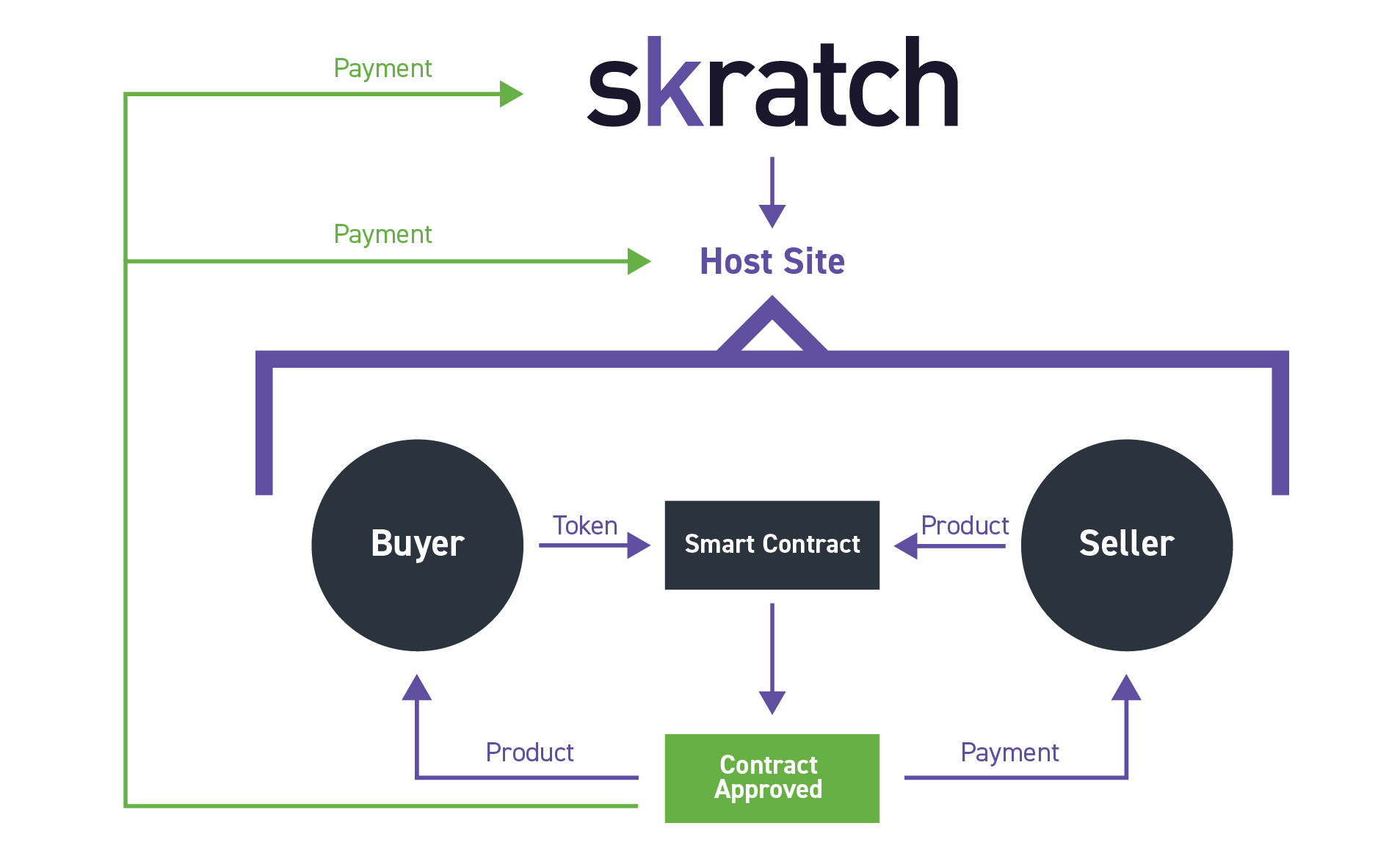 How Skratch works