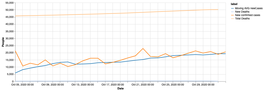 A chart plotting coronavirus data