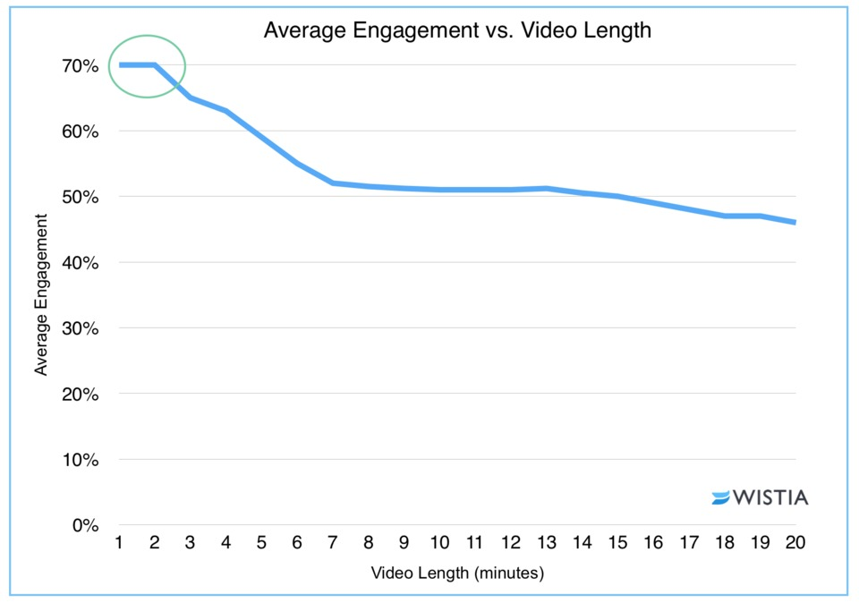 How Long Should Your Next Video Be? - Wistia Blog