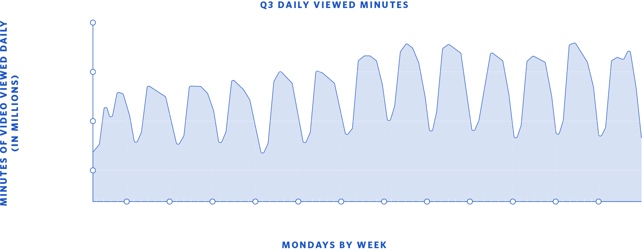 Line graph of weekly viewing trends. Showing average weekday in Q3, viewers consumed over 25M minutes of video.