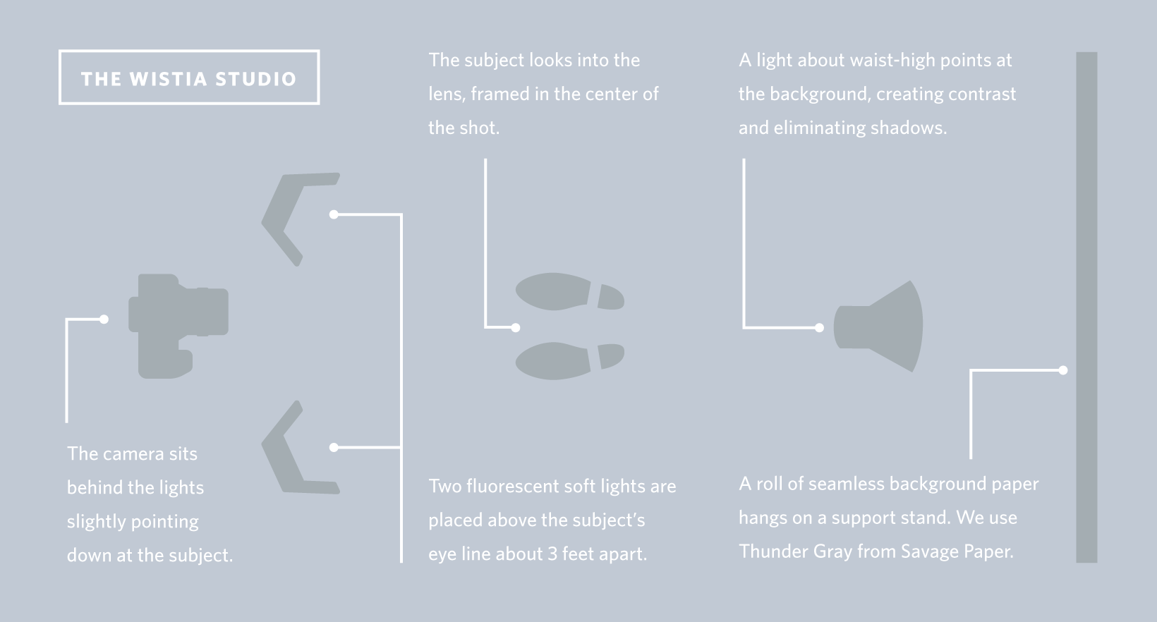 Photography Lighting Setup Diagram Manual Guide