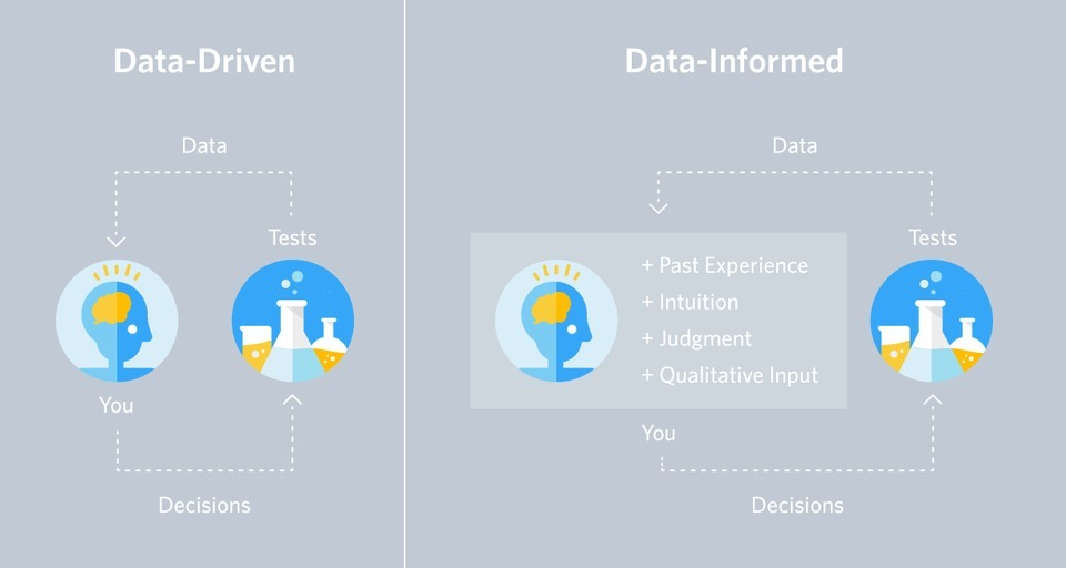 The Dangers Of Data-driven Marketing