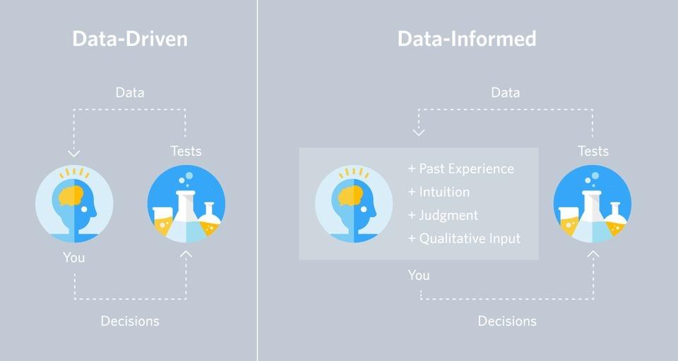 The Dangers Of Data Driven Marketing Wistia Blog