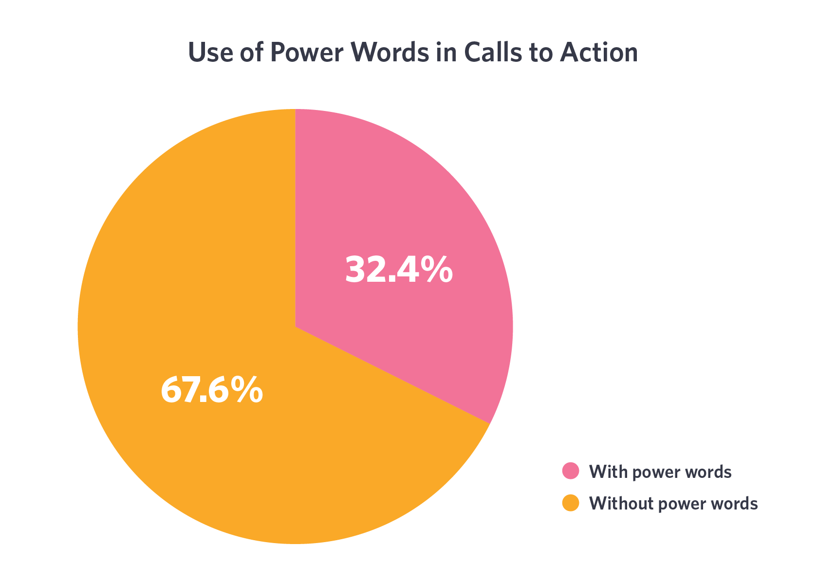 "One of the most common pieces of advice is to use so-called ""power words"" in CTAs to increase effectiveness."