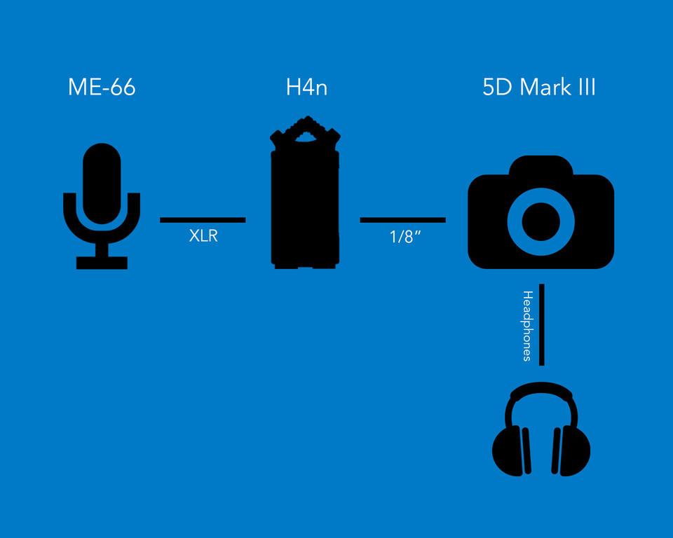 Recording Audio with a Canon 5D Mark III - Wistia Blog