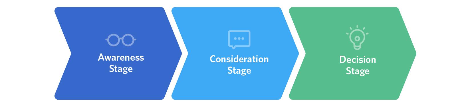 stages-de7ee7665b6d5a8e9136265bff2fe14e