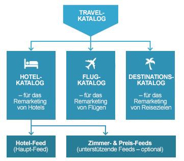 Schema Travel-Kataloge – Facebook Dynamic Ads for Travel