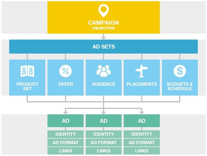 Facebook Dynamic Ads Campaign Structure