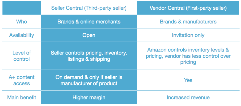 Amazon Seller Central vs. Amazon Seller Central compared