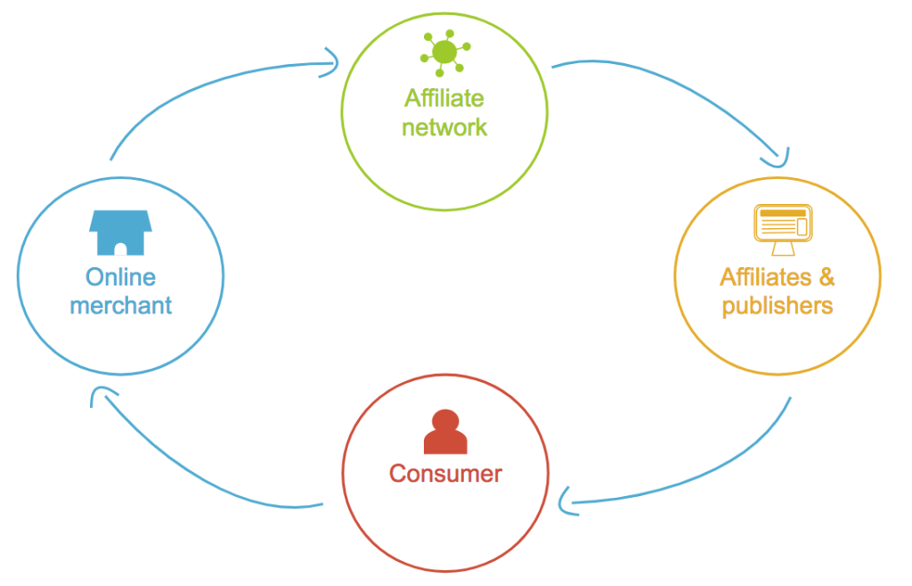 affiliate networks process