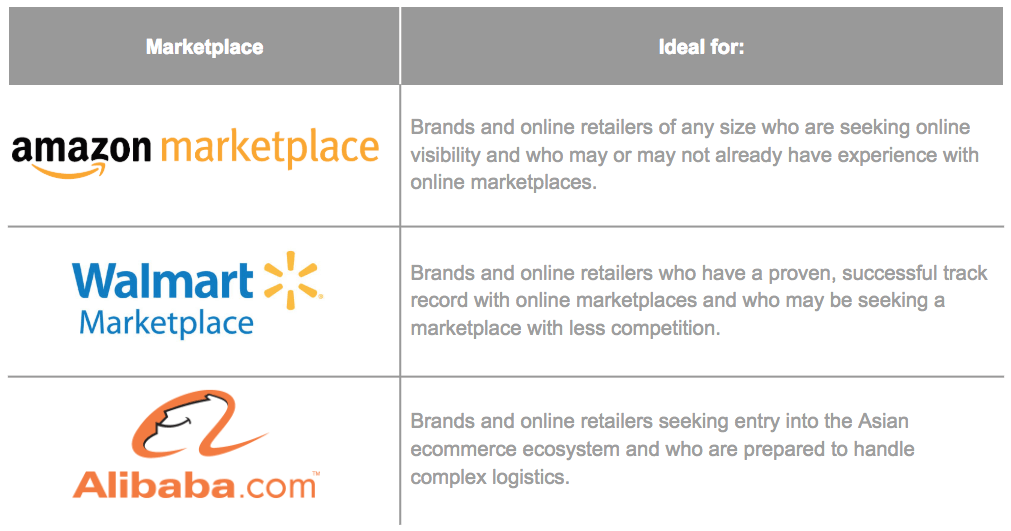 online_marketplace_comparison