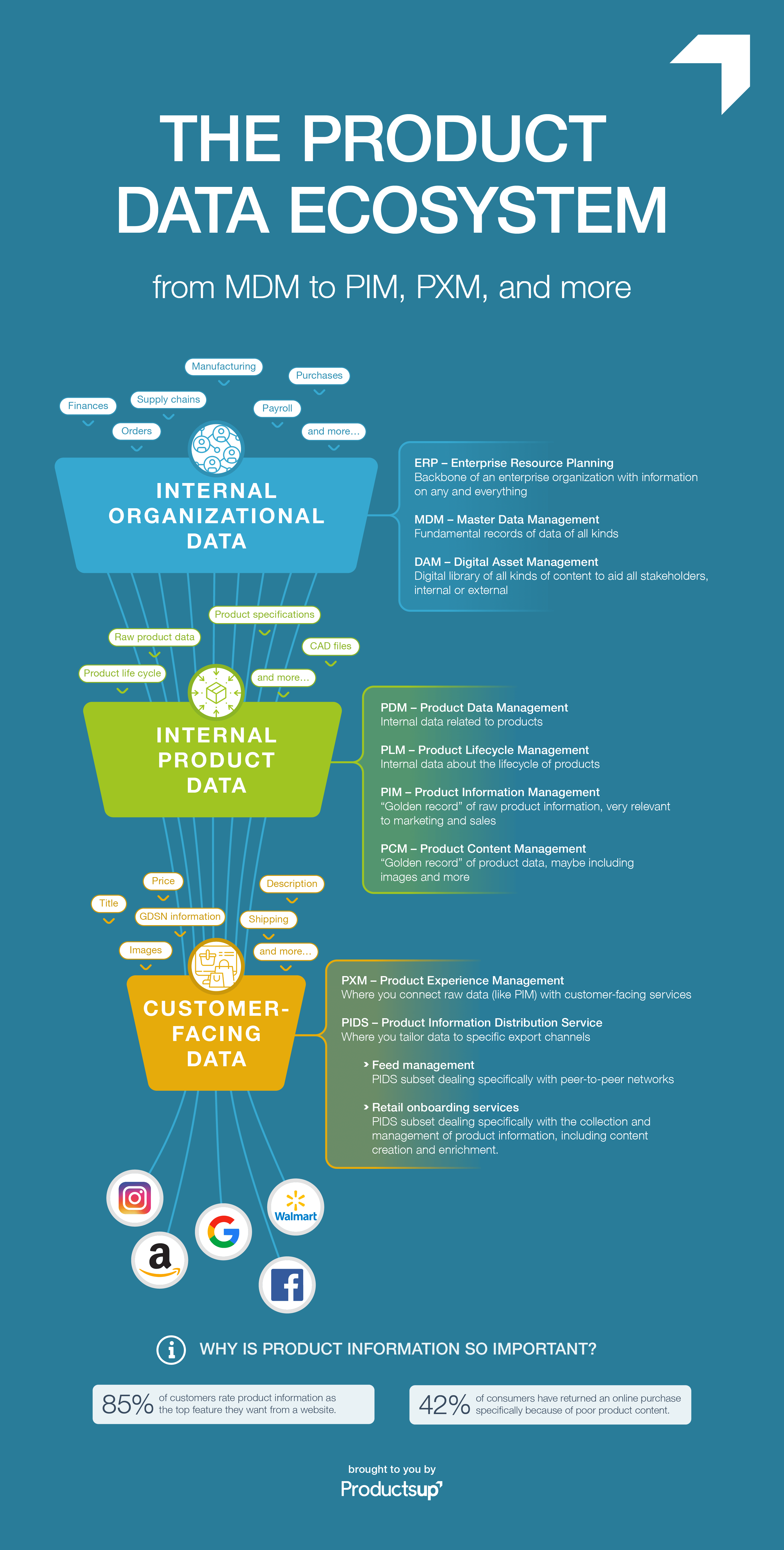 Your infographic of the product data ecosystem