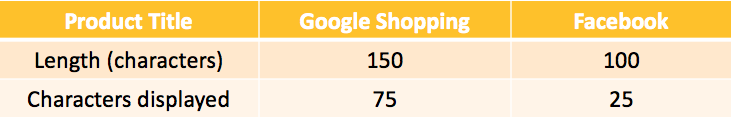 product title requirements for Google Shopping and Facebook